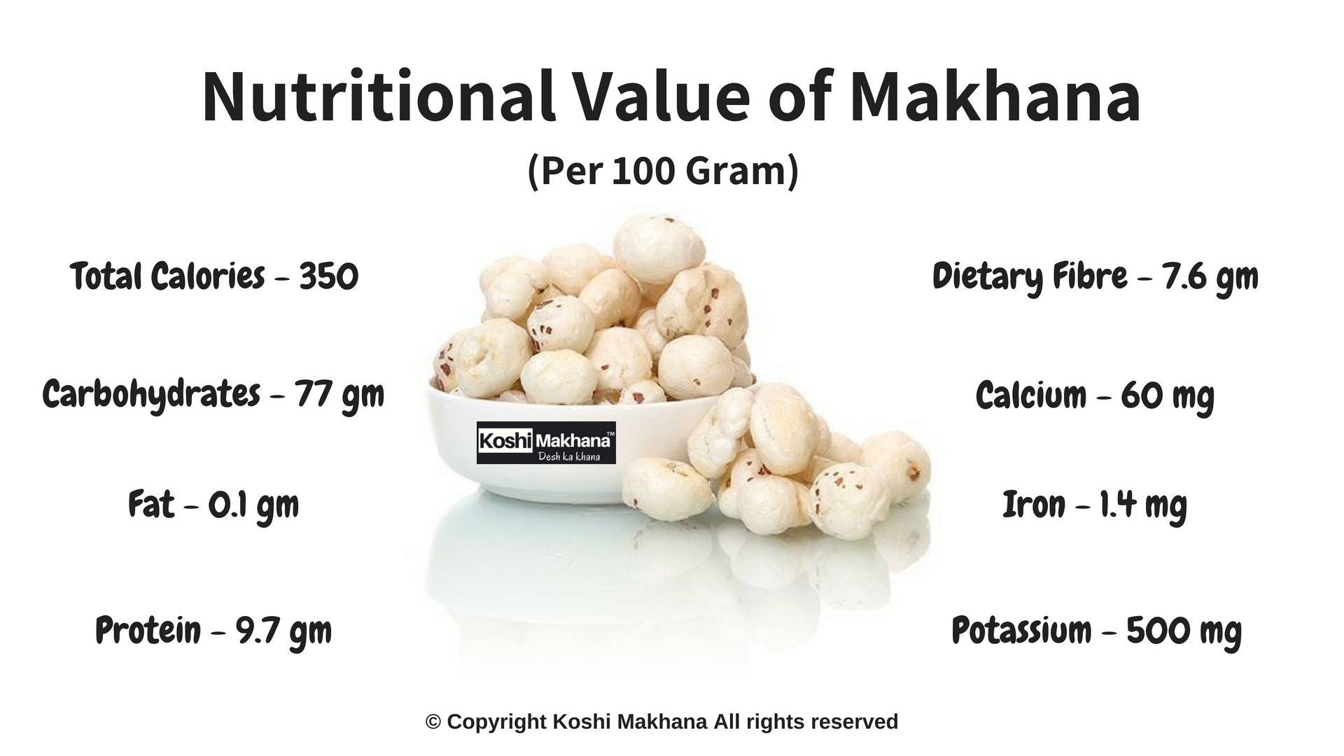 Nutritional Value of Makhana